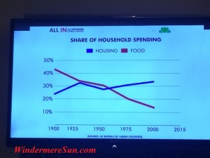 Share of Household Spending Chart