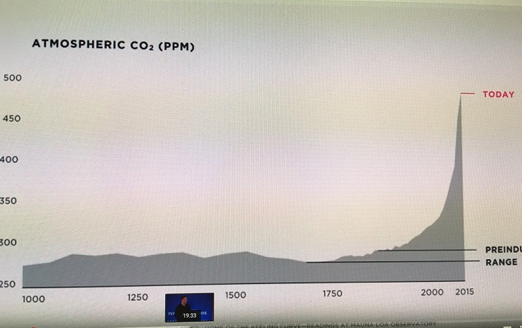 Elon Musk's Talk at Sorbonne-Atmospheric CO2 chart readings at Mauna LOA observatory final