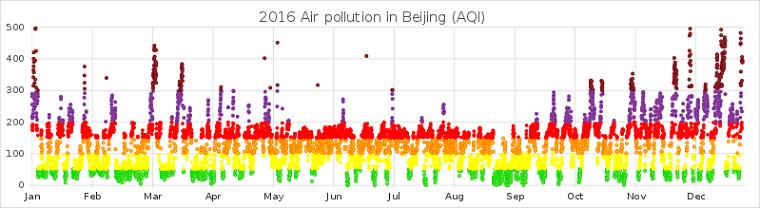 2016_Air_pollution_in_Beijing.attribution-Phoenix7777, presented at WindermereSun.com, final