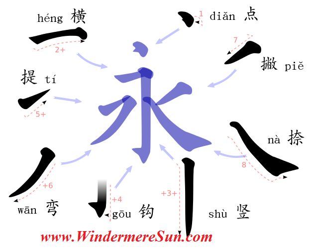 8 Strokes of Han Characters in Chinese Calligraphy