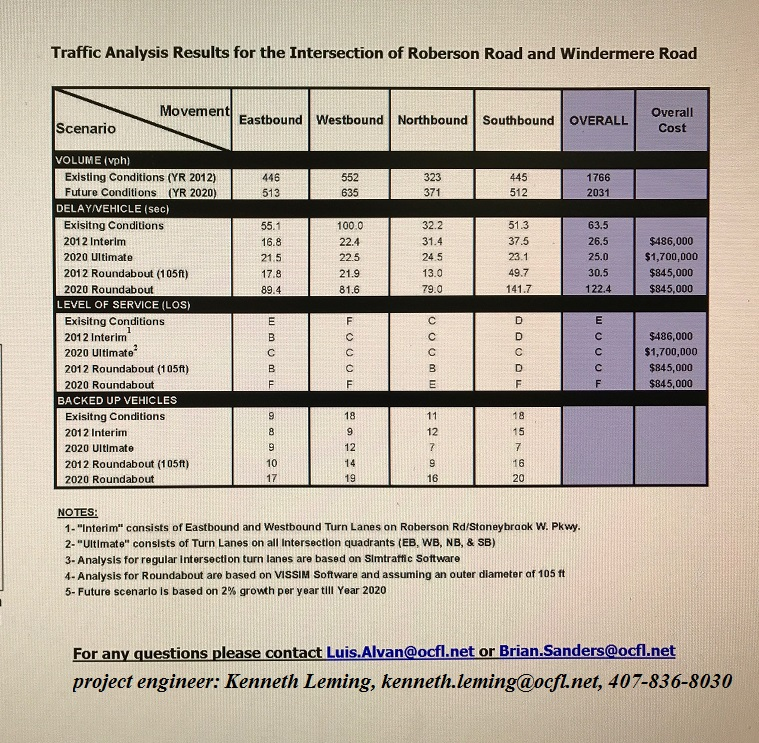 Traffic Analysis For the Intersection of Roberson Road and Windermere Road (credit: Orange County)